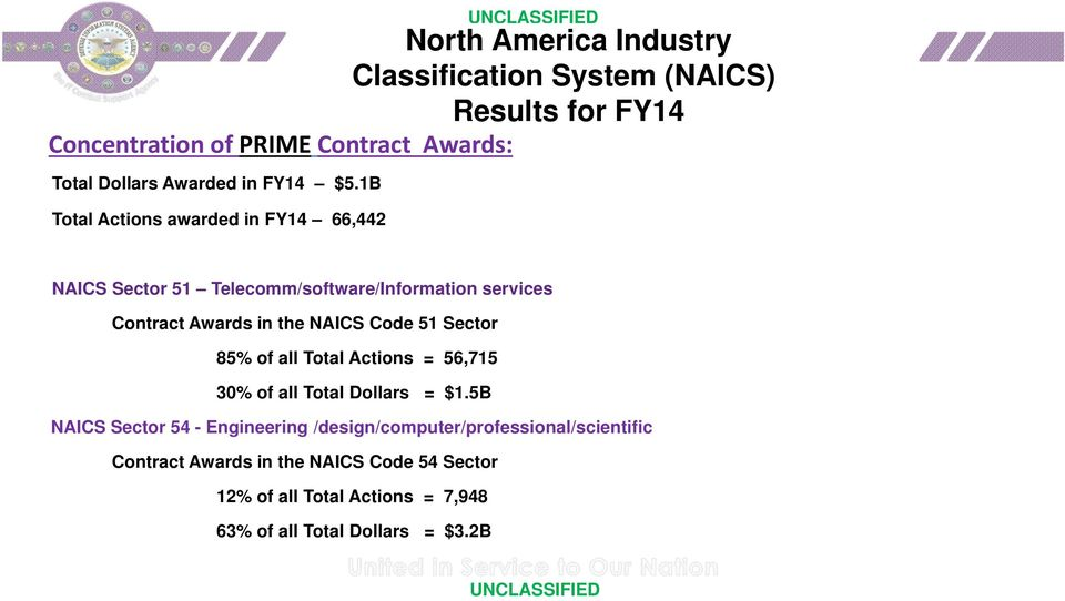 1B Total Actions awarded in FY14 66,442 NAICS Sector 51 Telecomm/software/Information services Contract Awards in the NAICS Code 51