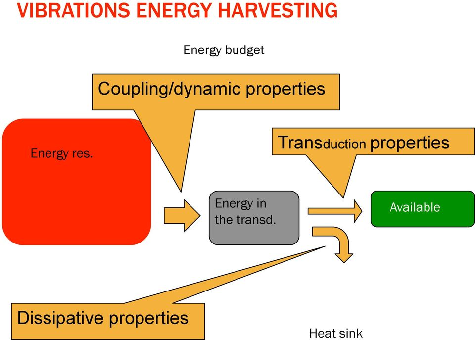 Transduction properties Energy in