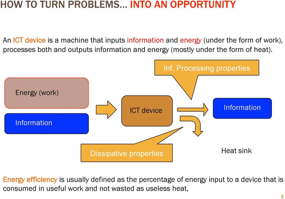 Processing properties Energy (work) Information ICT device Information Dissipative properties Heat sink