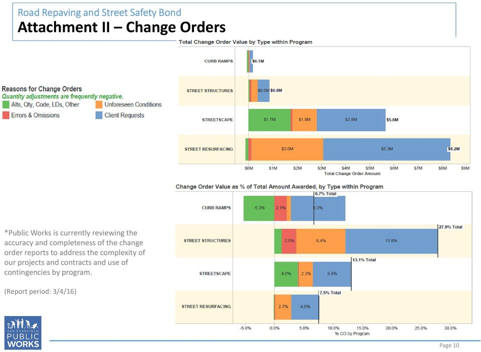the change order reports to address the complexity of our projects and