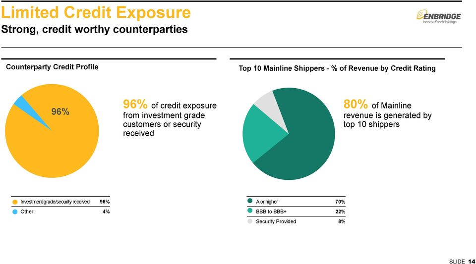 grade customers or security received 80% of Mainline revenue is generated by top 10 shippers