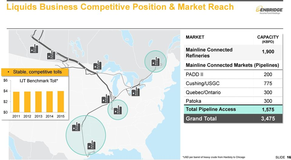 Mainline Connected Markets (Pipelines) PADD II 200 Cushing/USGC 775 Quebec/Ontario 300 Patoka 300