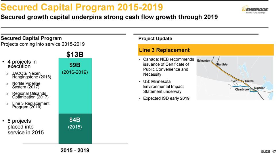 Line 3 Replacement Program (2019) $13B $9B (2016-2019) Project Update Line 3 Replacement Canada: NEB recommends issuance of Certificate of Public