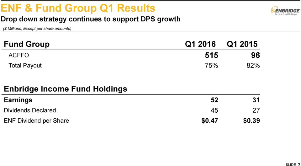ACFFO 515 96 Total Payout 75% 82% Enbridge Income Fund Holdings Earnings