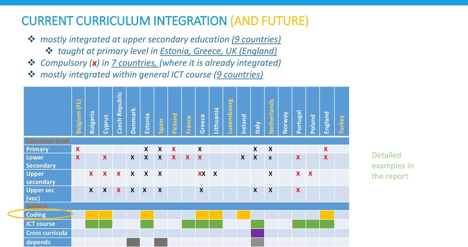 (x) in 7 countries, (where it is already integrated) mostly integrated within general ICT course (9 countries) Education level Primary X X X X X X X X Lower X X X X X X X X
