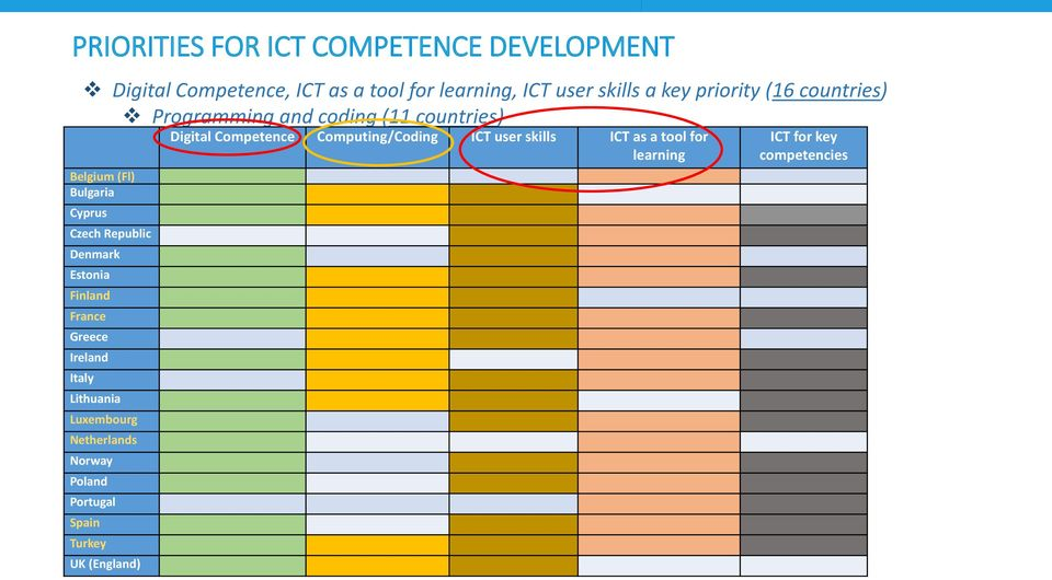 ICT as a tool for learning ICT for key competencies Belgium (Fl) Bulgaria Cyprus Czech Republic Denmark Estonia