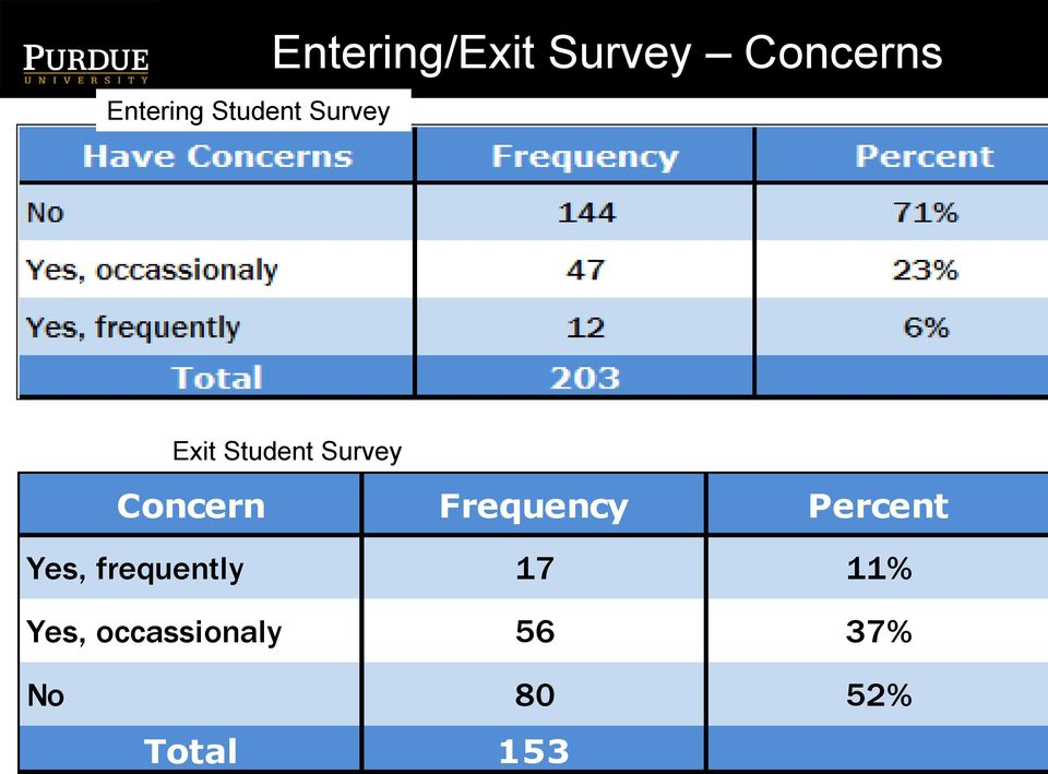 Survey Concern Frequency Percent Yes,