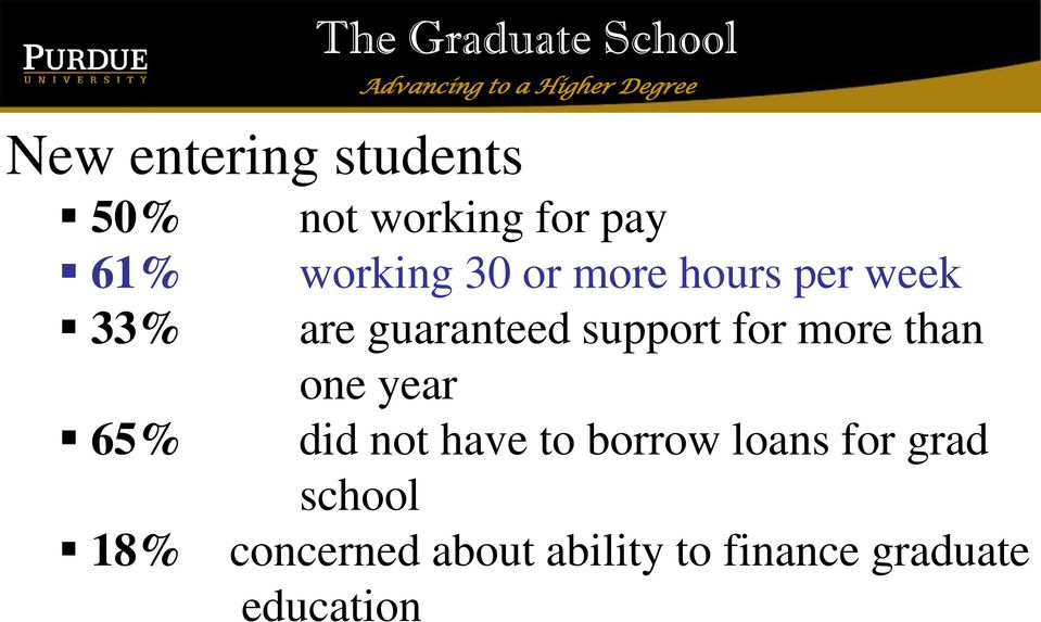 .one year 65% 57% did not have to borrow loans for grad.
