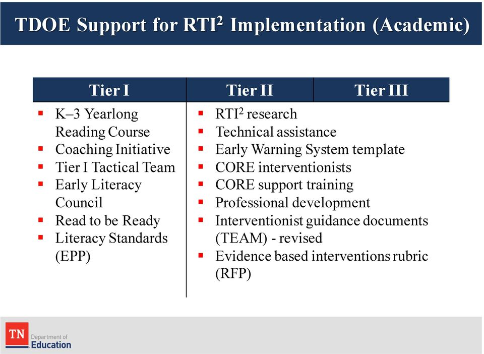 RTI 2 research Technical assistance Early Warning System template CORE interventionists CORE support