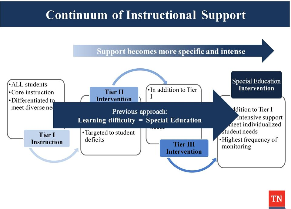 Tier I Learning difficulty = Special specific Education student Skills focused needs Targeted to student deficits Tier III Intervention