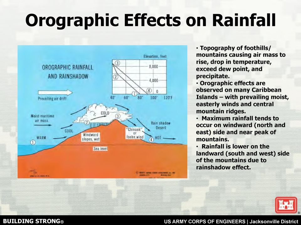 Orographic effects are observed on many Caribbean Islands with prevailing moist, easterly winds and central mountain