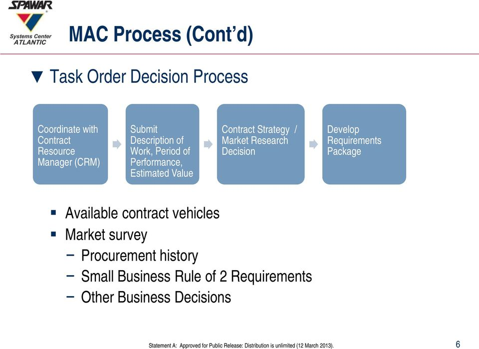 / Market Research Decision Develop Requirements Package Available contract vehicles Market
