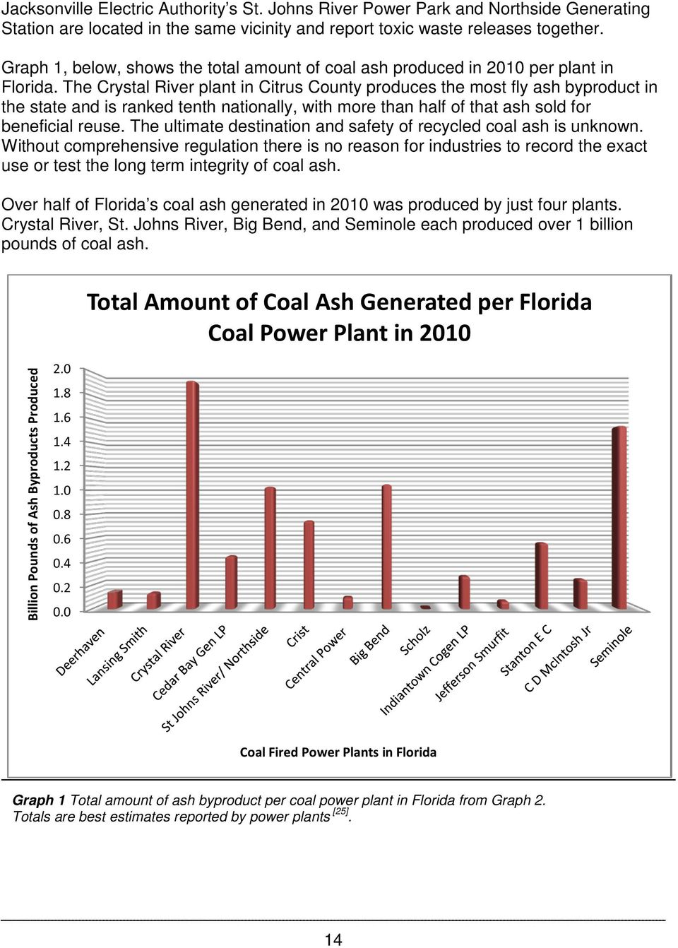 The Crystal plant in Citrus County produces the most fly ash byproduct in the state and is ranked tenth nationally, with more than half of that ash sold for beneficial reuse.