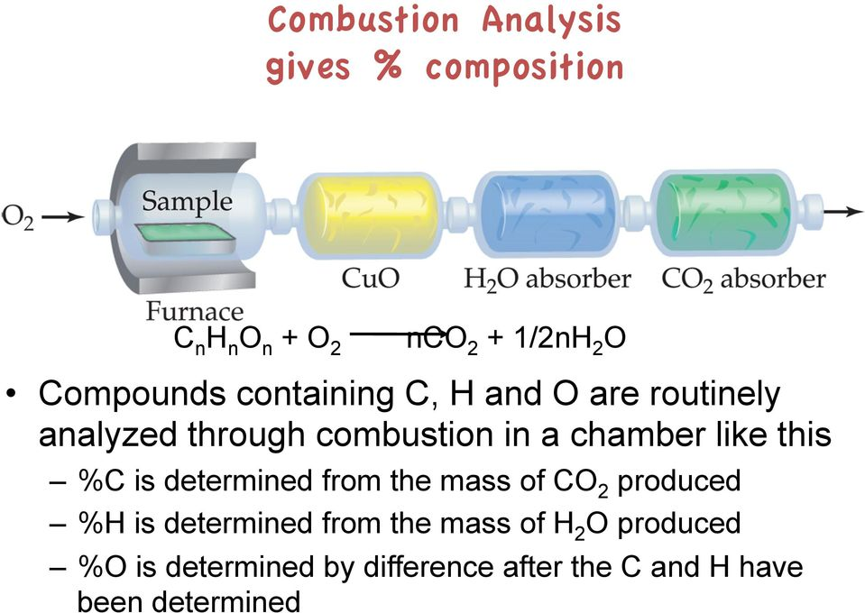 chamber like this %C is determined from the mass of CO 2 produced %H is determined