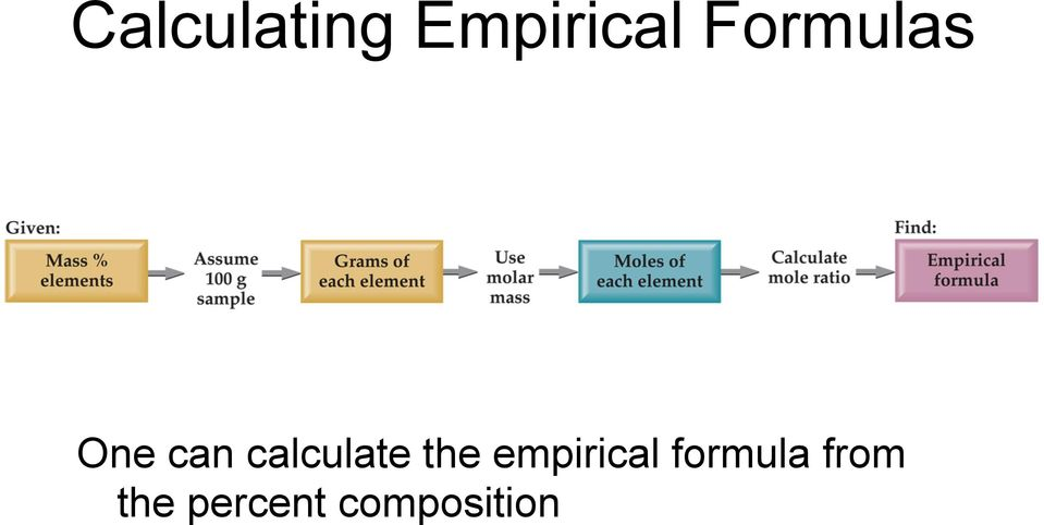 calculate the empirical