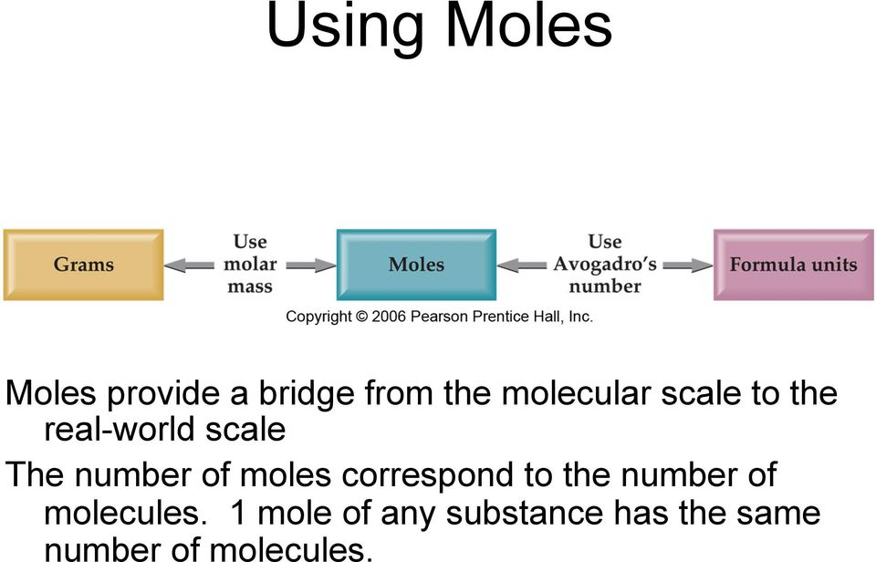 number of moles correspond to the number of