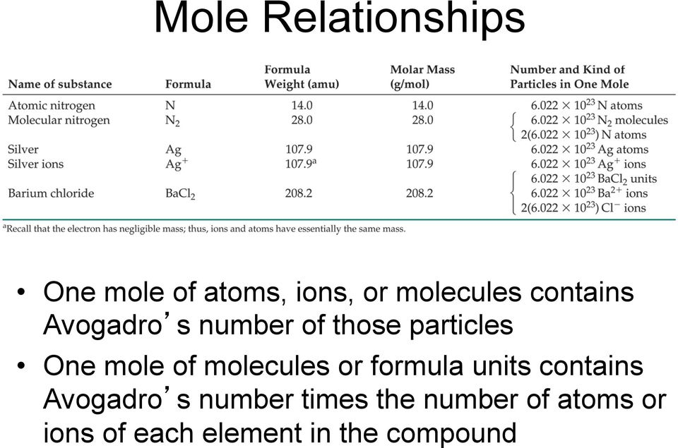 molecules or formula units contains Avogadro s number