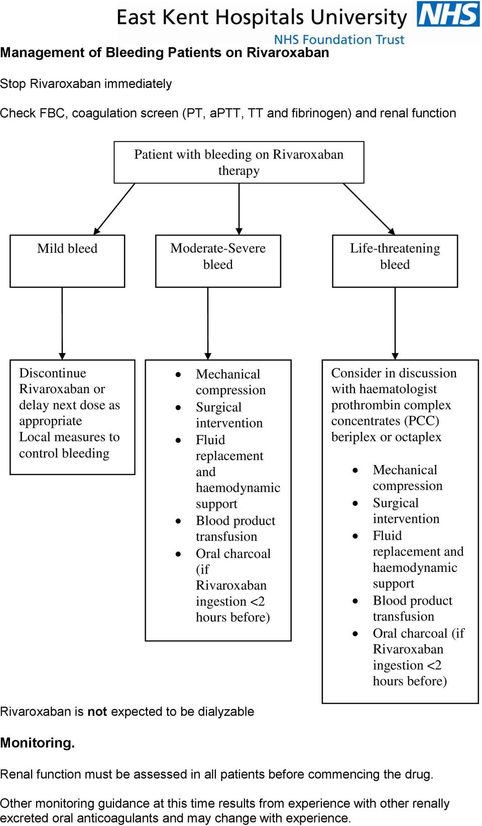 replacement and haemodynamic support Blood product transfusion Oral charcoal (if Rivaroxaban ingestion <2 hours before) Consider in discussion with haematologist prothrombin complex concentrates