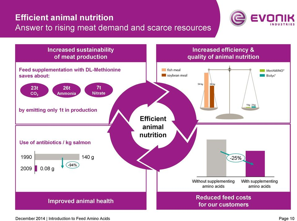 only 1t in production Use of antibiotics / kg salmon Efficient animal nutrition 1990 2009 0.