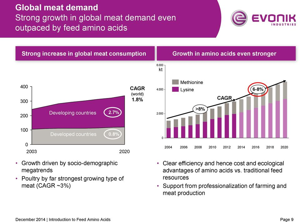 8% 0 0 2003 2020 2004 2006 2008 2010 2012 2014 2016 2018 2020 Growth driven by socio-demographic megatrends Poultry by far strongest growing type of meat (CAGR ~3%) Clear