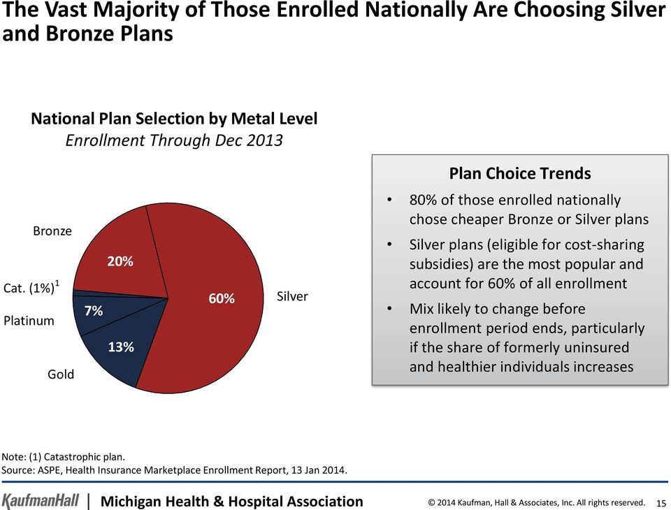 the most popular and account for 60% of all enrollment Mix likely to change before enrollment period ends, particularly if the share of formerly uninsured and healthier individuals