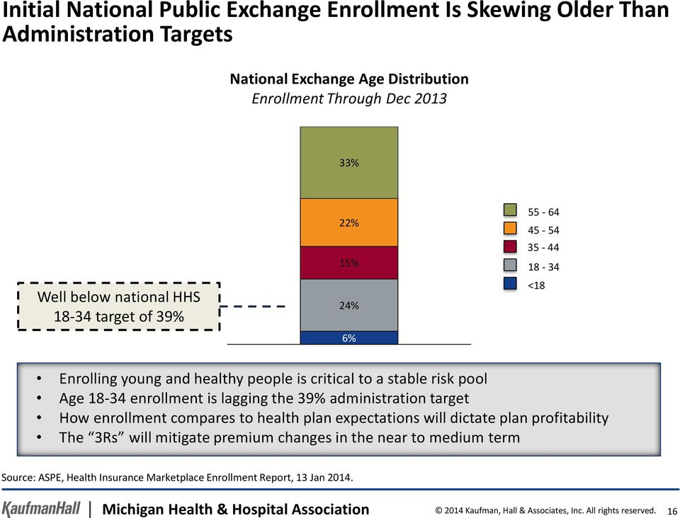 enrollment compares to health plan expectations will dictate plan profitability The 3Rs will mitigate premium changes in the near to medium term 22% 15% 24% 6% 55-64 45-54