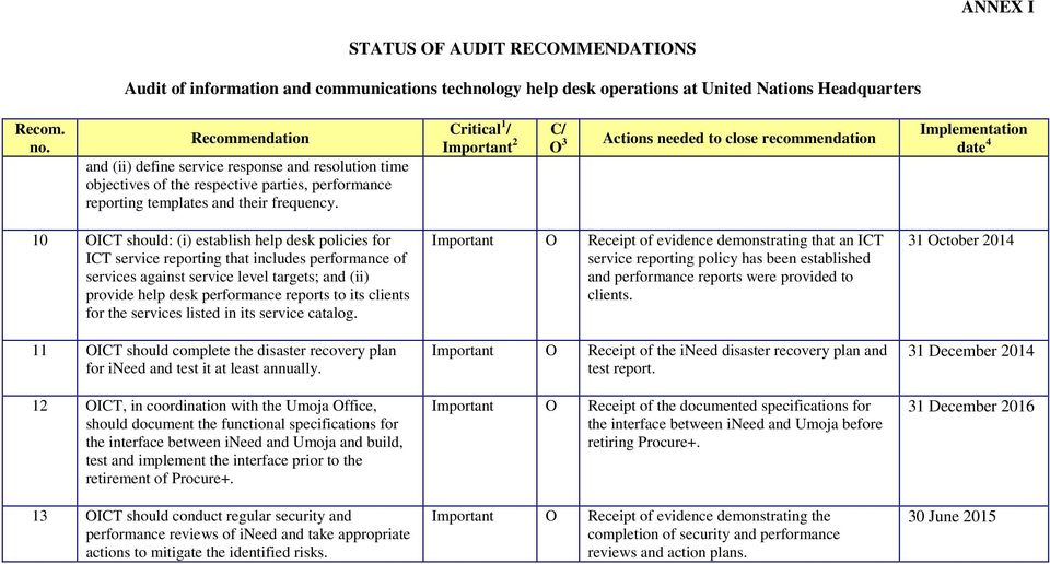 Critical 1 / C/ Important 2 O 3 Actions needed to close recommendation Implementation date 4 10 OICT should: (i) establish help desk policies for ICT service reporting that includes performance of