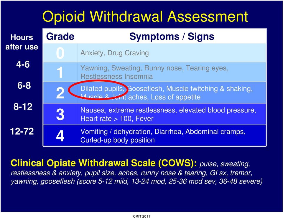 blood pressure, Heart rate > 100, Fever Vomiting / dehydration, Diarrhea, Abdominal cramps, Curled-up body position Clinical Opiate Withdrawal Scale (COWS):