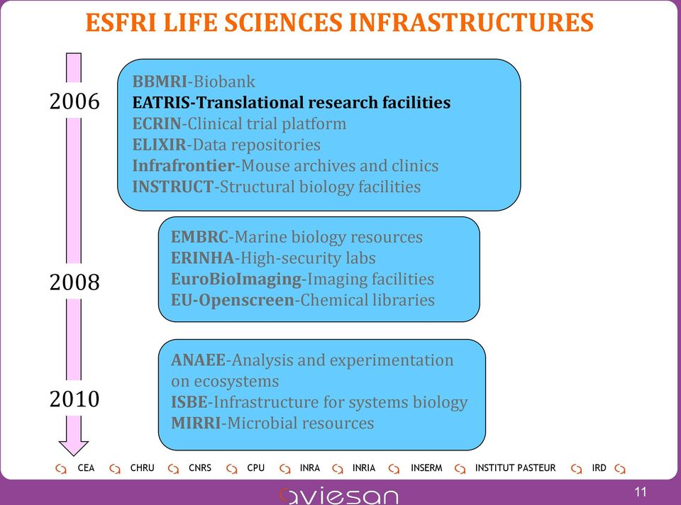 EMBRC-Marine biology resources ERINHA-High-security labs EuroBioImaging-Imaging facilities EU-Openscreen-Chemical