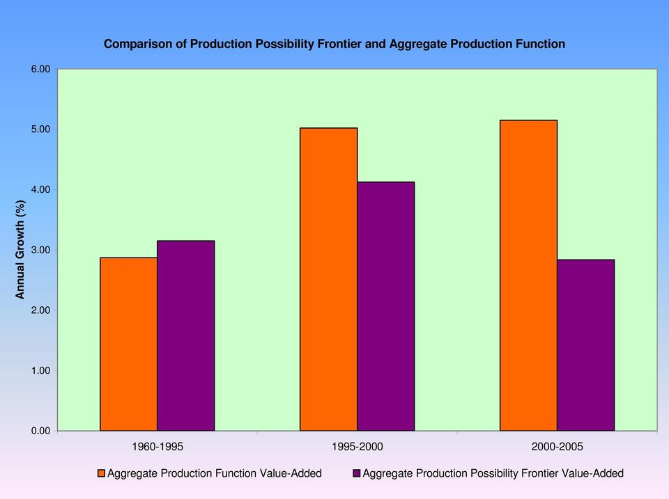 00 0.00 1960-1995 1995-2000 2000-2005 Aggregate Production
