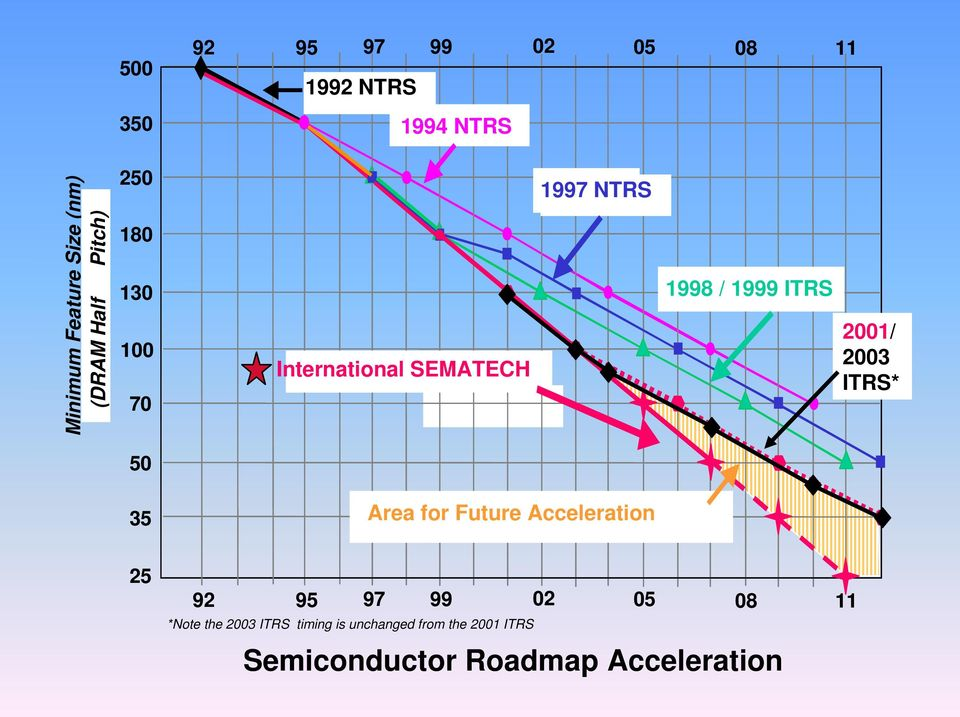 ITRS* 50 35 Area for Future ITRS Acceleration Acceleration 25 92 95 97 99 02 05 08 11