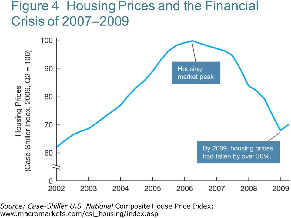 S. National Composite House Price Index;