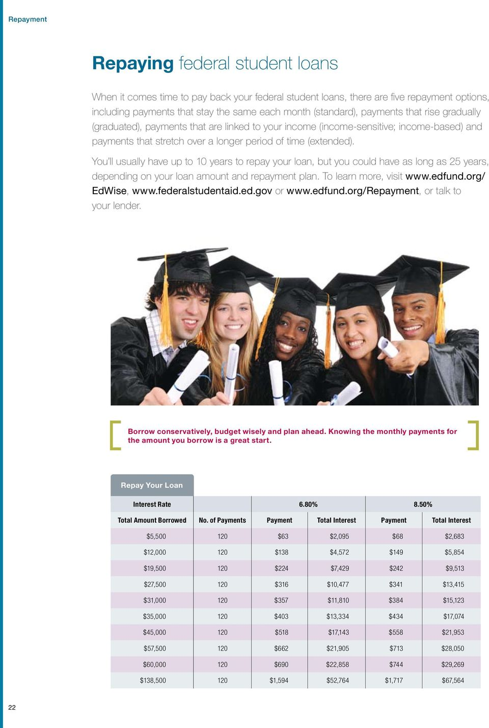 You ll usually have up to 10 years to repay your loan, but you could have as long as 25 years, depending on your loan amount and repayment plan. To learn more, visit www.edfund.org/ EdWise, www.