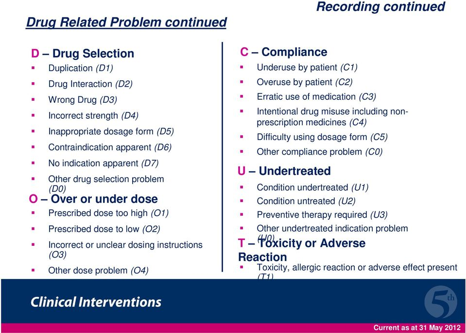 problem (O4) C Compliance Underuse by patient (C1) Overuse by patient (C2) Erratic use of medication (C3) Recording continued Intentional drug misuse including nonprescription medicines (C4)