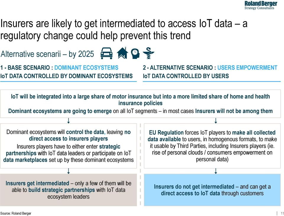 health insurance policies Dominant ecosystems are going to emerge on all IoT segments in most cases Insurers will not be among them Dominant ecosystems will control the data, leaving no direct access