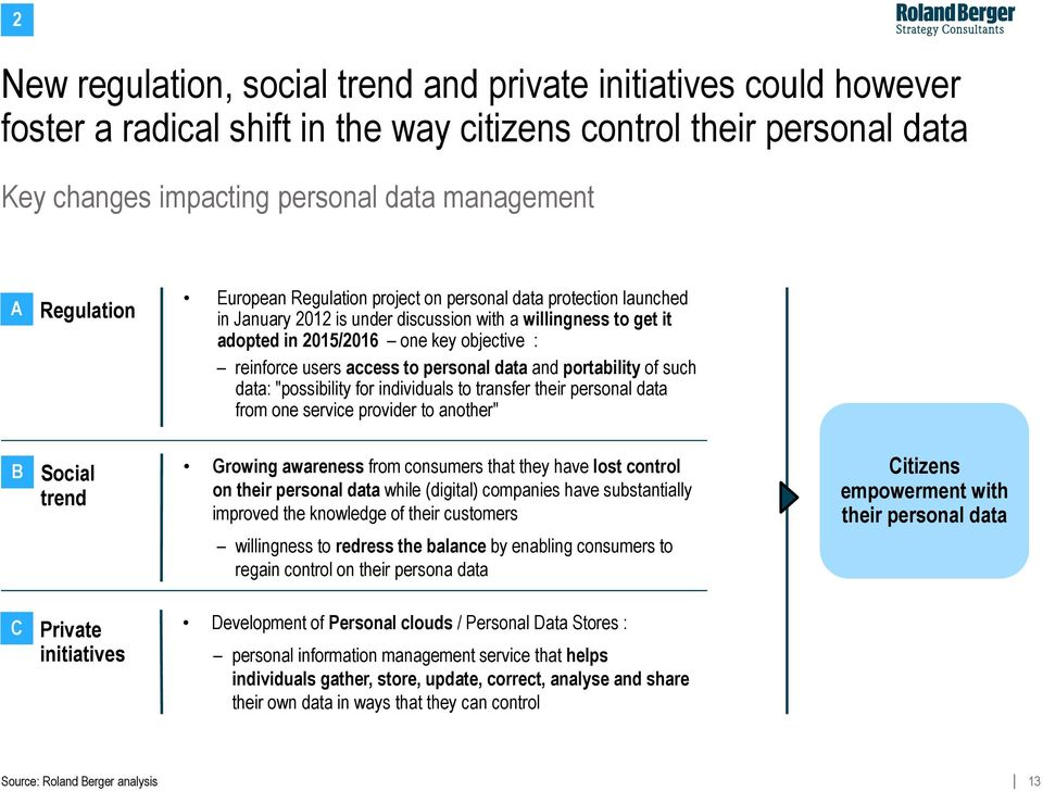 "data and portability of such data: ""possibility for individuals to transfer their personal data from one service provider to another"" B Social trend Growing awareness from consumers that they have"