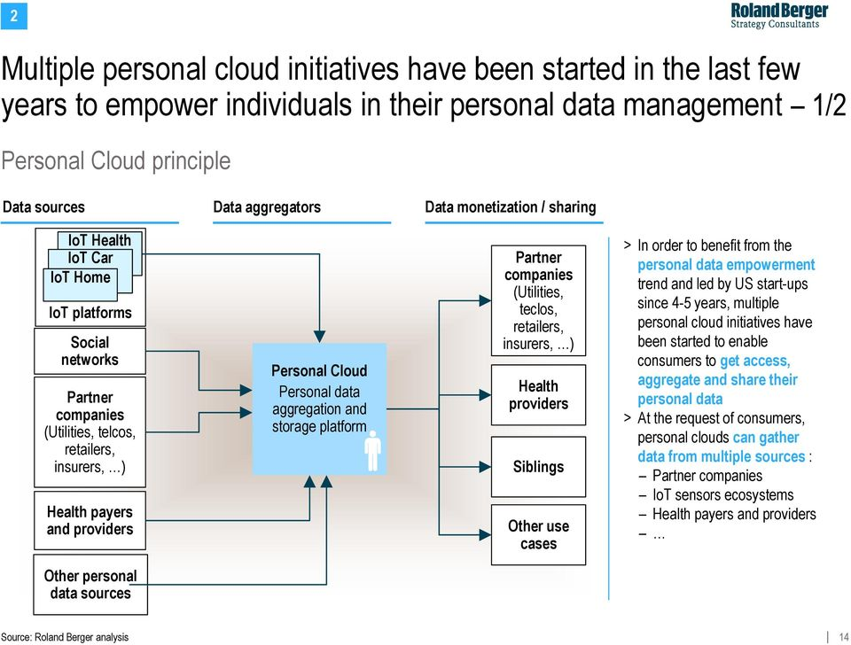 aggregation and storage platform Partner companies (Utilities, teclos, retailers, insurers, ) Health providers Siblings Other use cases > In order to benefit from the personal data empowerment trend