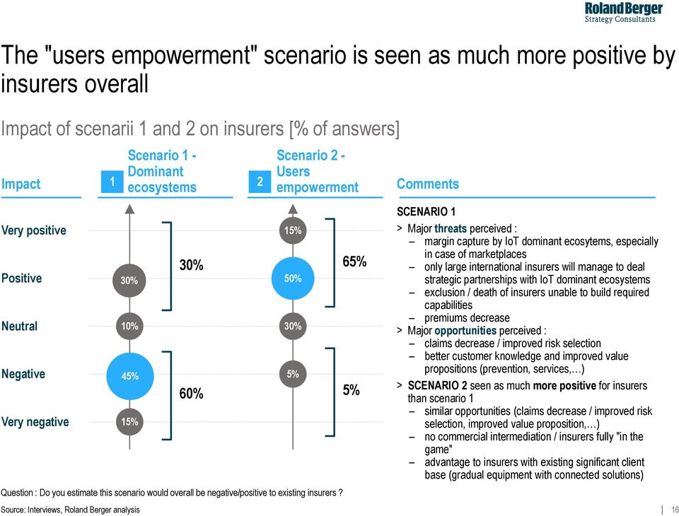 Source: Interviews, Roland Berger analysis 6% % SCENARIO > Major threats perceived : margin capture by IoT dominant ecosytems, especially in case of marketplaces only large international insurers