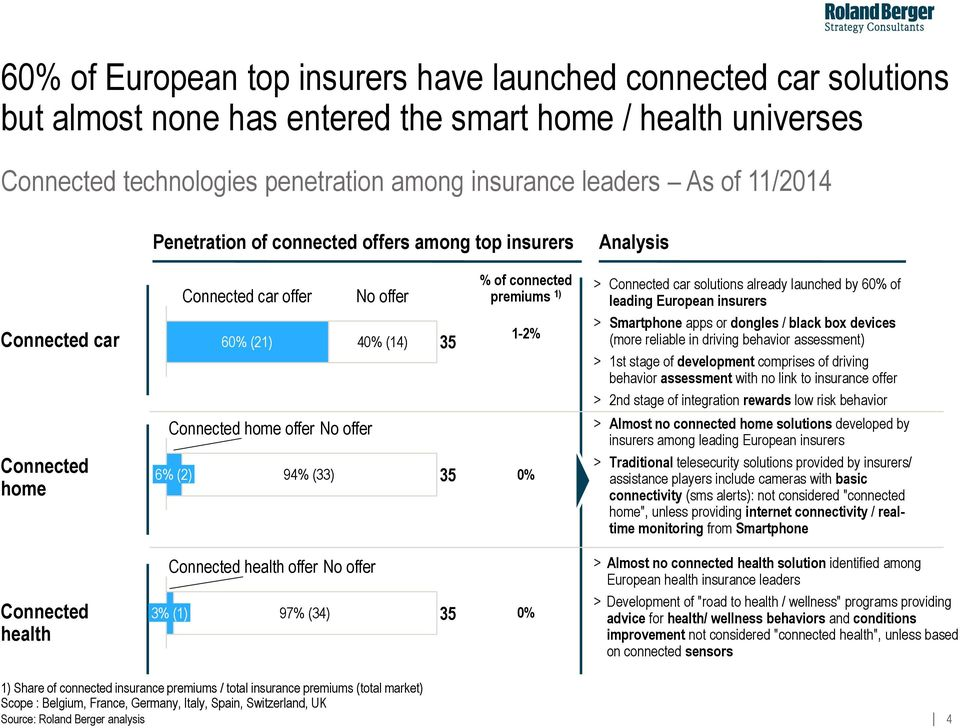 leading European insurers > Smartphone apps or dongles / black box devices (more reliable in driving behavior assessment) > st stage of development comprises of driving behavior assessment with no