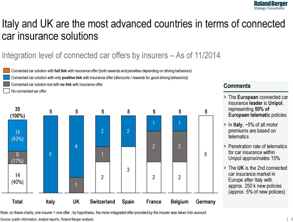 link with insurance offer No connected car offer (00%) (4%) 6 (7%) 4 (40%) Total Italy 4 UK Switzerland Spain France Belgium Germany Comments > The European connected car insurance leader is Unipol,