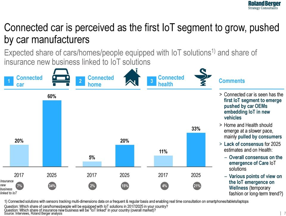 basis and enabling real time consultation on smartphones/tablets/laptops Question: Which share of cars/homes/people will be equipped with IoT solutions in 07/0 in your country?