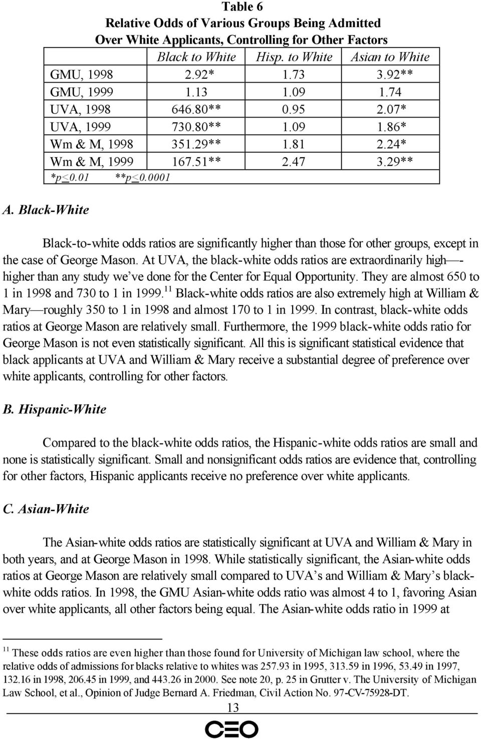 Black-White Black-to-white odds ratios are significantly higher than those for other groups, except in the case of George Mason.