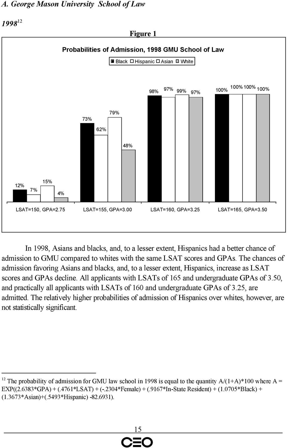 50 In 1998, Asians and blacks, and, to a lesser extent, Hispanics had a better chance of admission to GMU compared to whites with the same LSAT scores and GPAs.