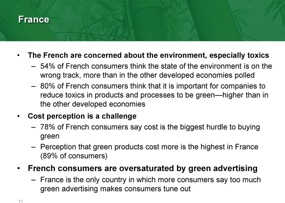 developed economies Cost perception is a challenge 78% of French consumers say cost is the biggest hurdle to buying green Perception that green products cost more is the highest in