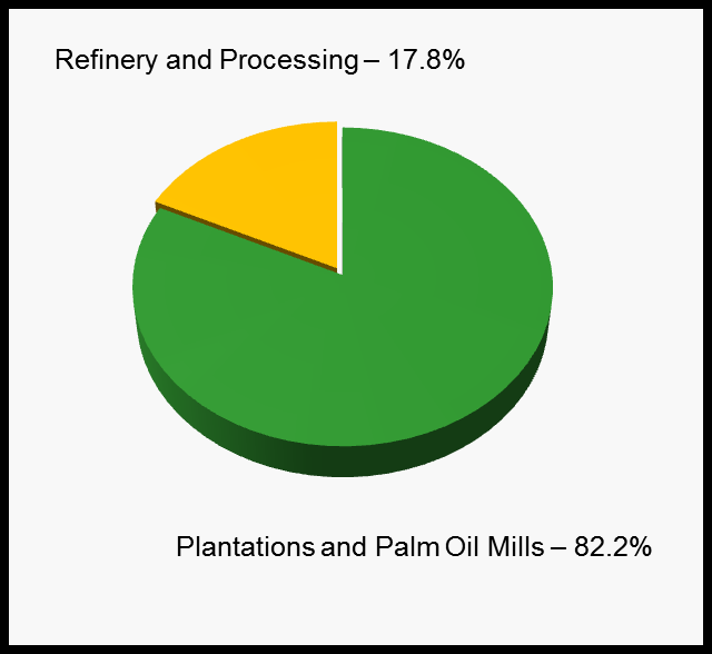 and Palm Oil Mills segment remains