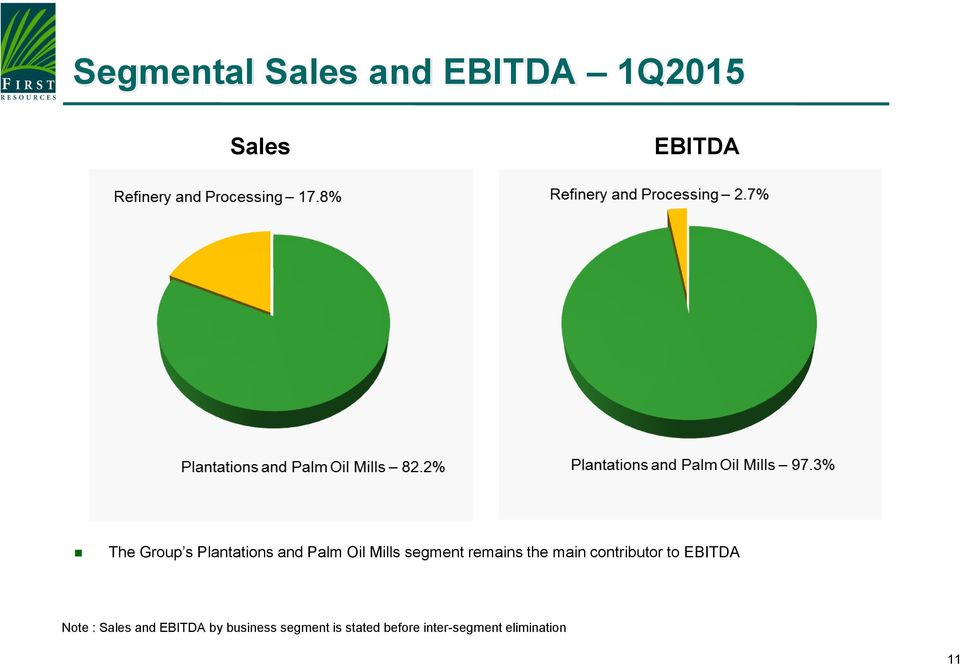 main contributor to EBITDA Note : Sales and EBITDA by