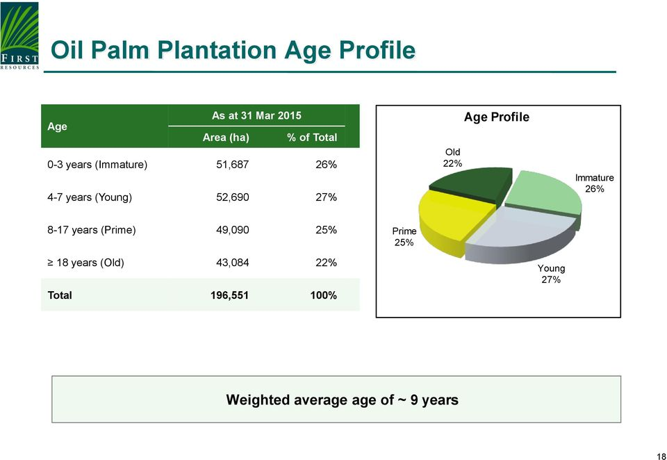 Profile Immature 26% 8-17 years (Prime) 49,090 25% Prime 25% 18 years