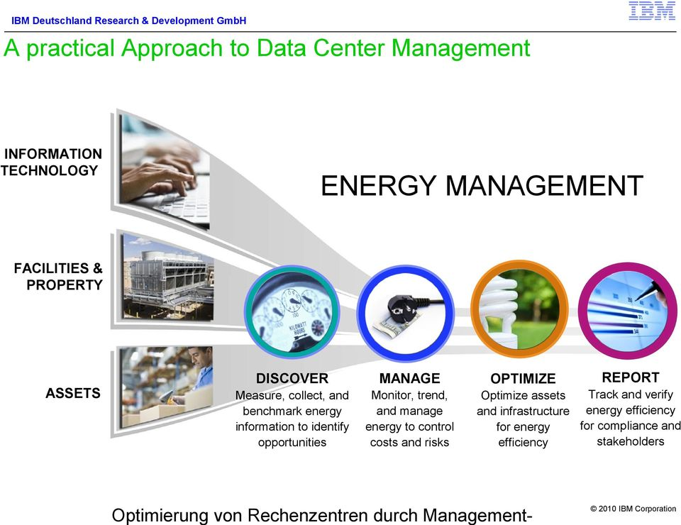 opportunities Monitor, trend, and manage energy to control costs and risks OPTIMIZE REPORT Track and