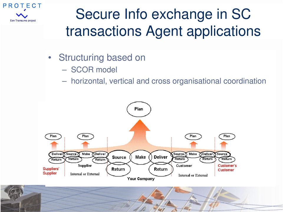 Structuring based on SCOR model
