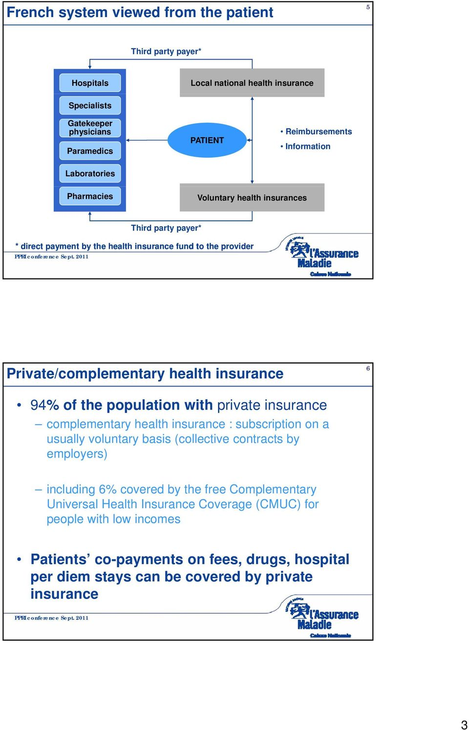 the population with private insurance complementary health insurance : subscription on a usually voluntary basis (collective contracts by employers) including 6% covered by the free